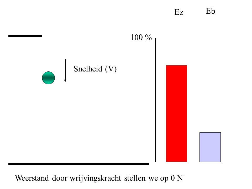 Ez Eb 100 % Snelheid (V) Weerstand door wrijvingskracht stellen we op 0 N