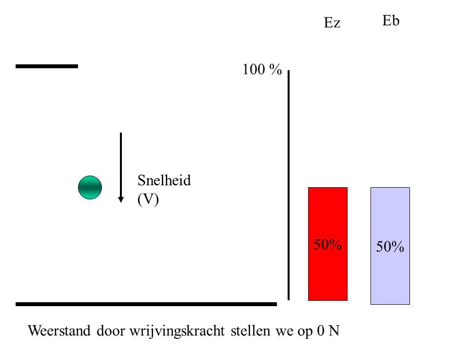 Ez Eb 100 % Snelheid (V) 50% 50% Weerstand door wrijvingskracht stellen we op 0 N