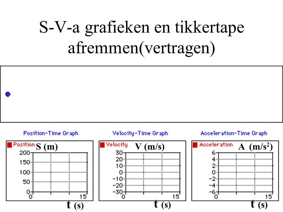 S-V-a grafieken en tikkertape afremmen(vertragen)