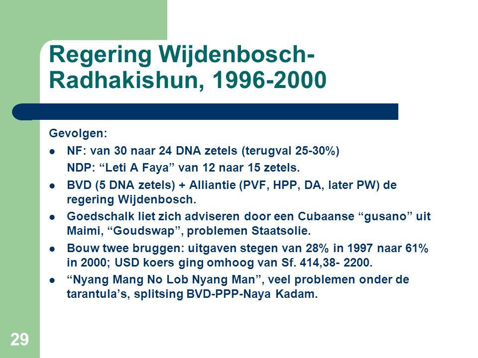 Regering Wijdenbosch-Radhakishun, 1996-2000