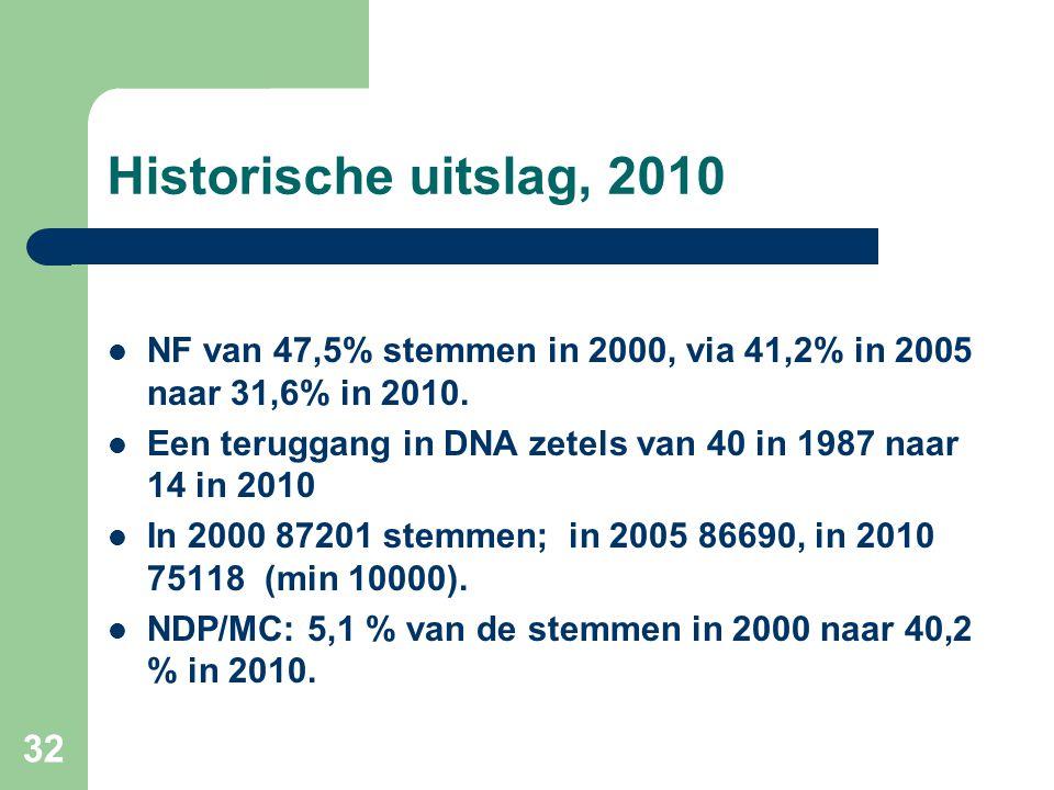 Historische uitslag, 2010 NF van 47,5% stemmen in 2000, via 41,2% in 2005 naar 31,6% in 2010.