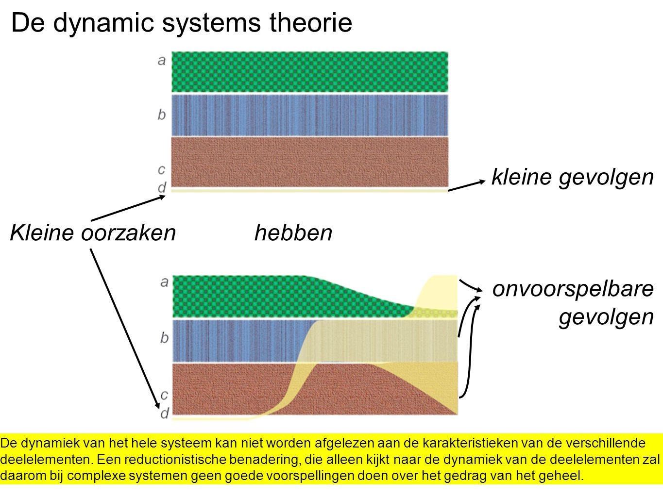 De dynamic systems theorie