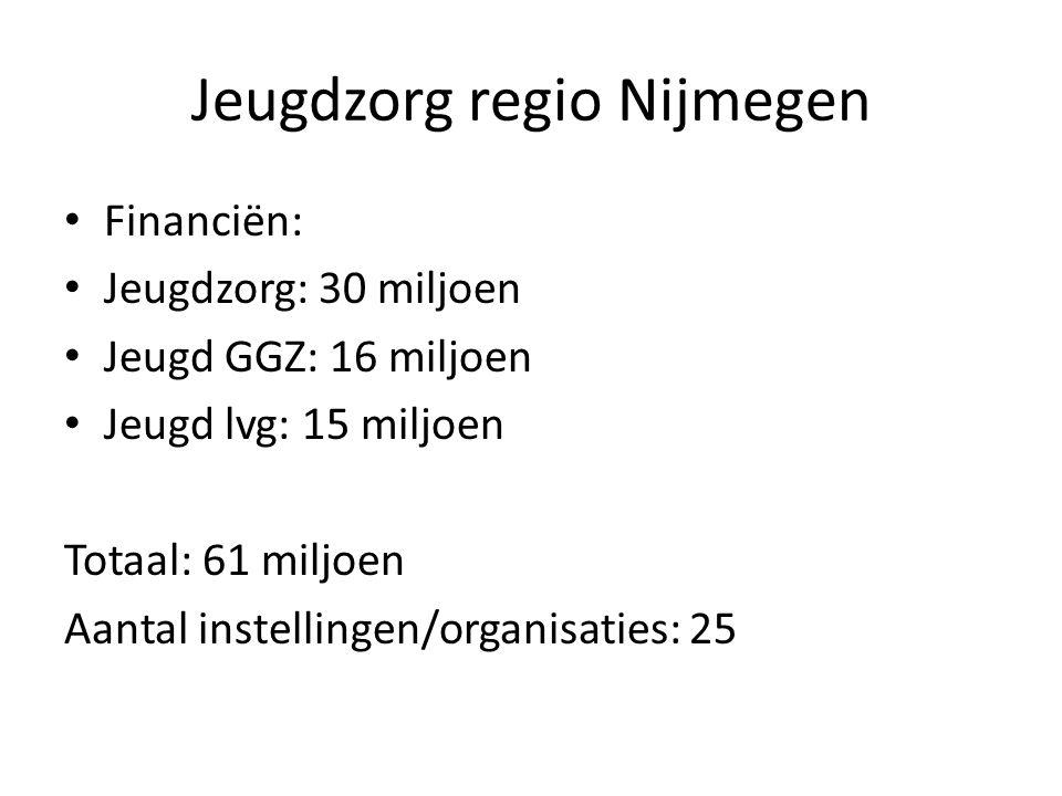 Jeugdzorg regio Nijmegen