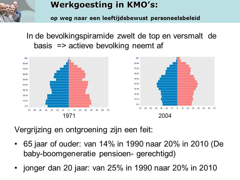 In de bevolkingspiramide zwelt de top en versmalt de basis => actieve bevolking neemt af
