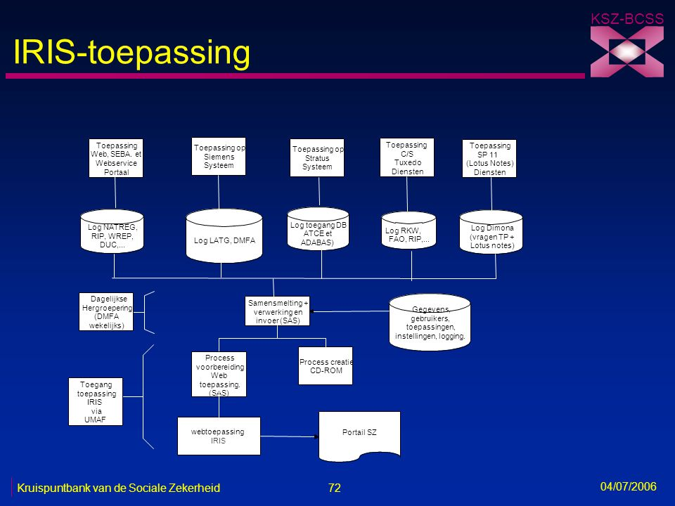 IRIS-toepassing Toepassing Toepassing op Toepassing Toepassing op