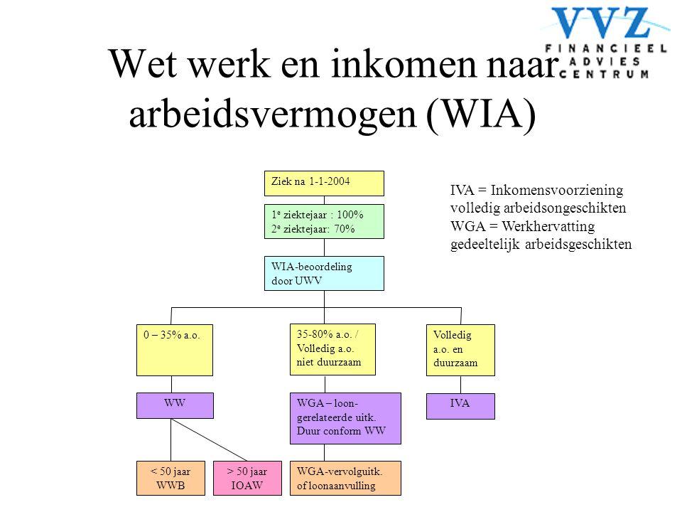 Wet werk en inkomen naar arbeidsvermogen (WIA)