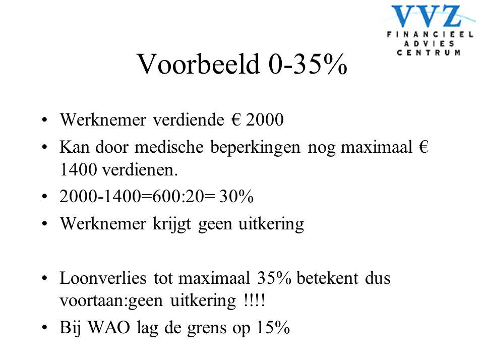 Voorbeeld 0-35% Werknemer verdiende € 2000