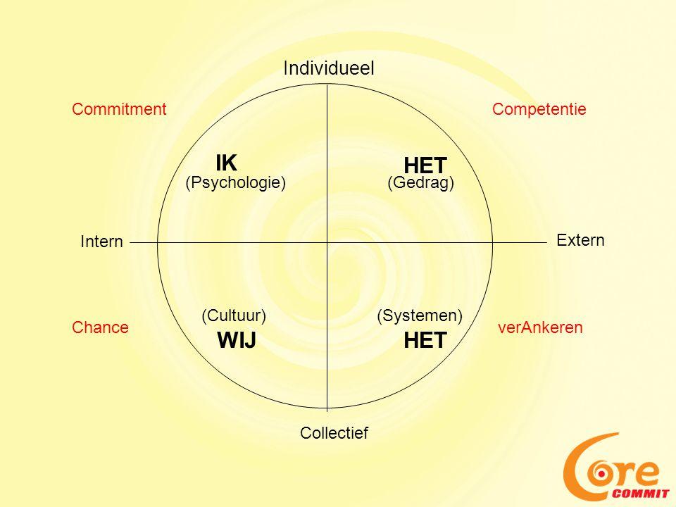 IK HET WIJ HET Individueel Commitment Competentie (Psychologie)