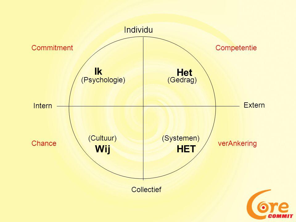 Ik Het Wij HET Individu Commitment Competentie (Psychologie) (Gedrag)