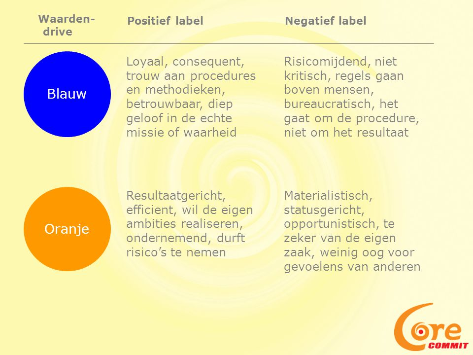 Waarden- drive. Positief label. Negatief label. Blauw.
