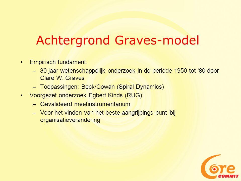 Achtergrond Graves-model