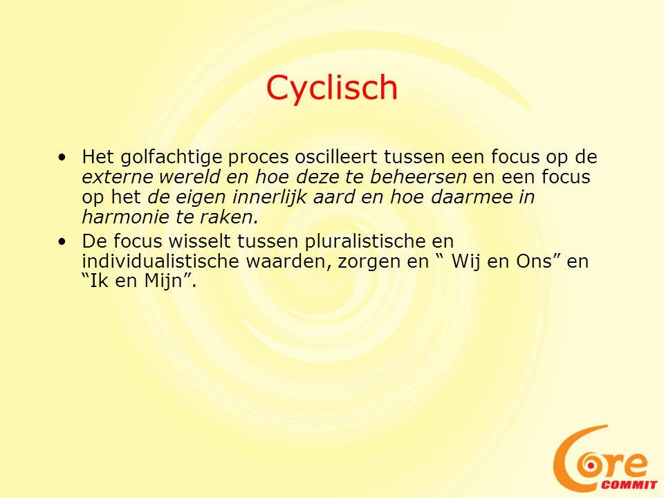 Cyclisch