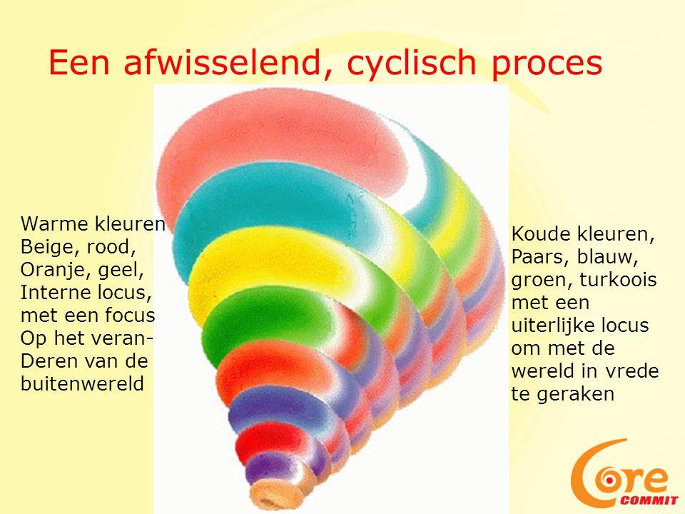 Een afwisselend, cyclisch proces