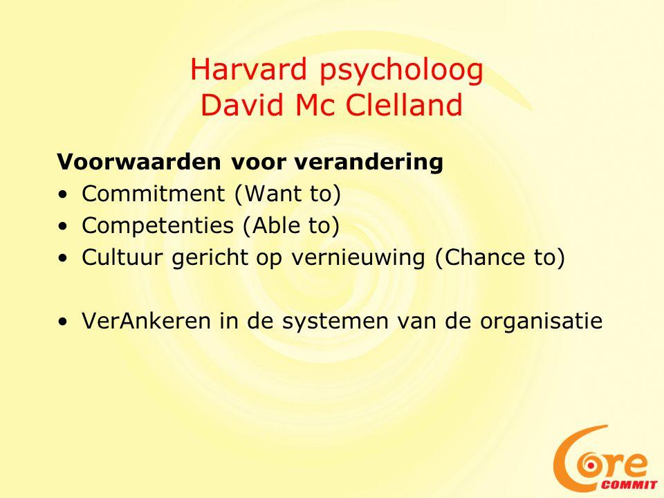 Harvard psycholoog David Mc Clelland