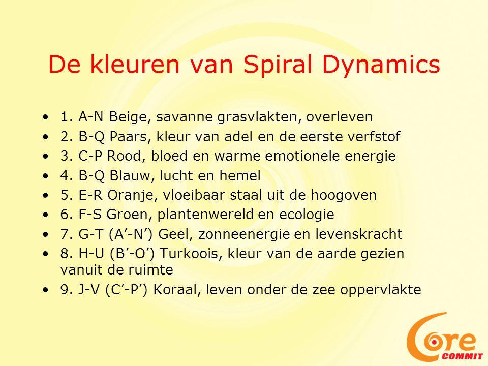 De kleuren van Spiral Dynamics