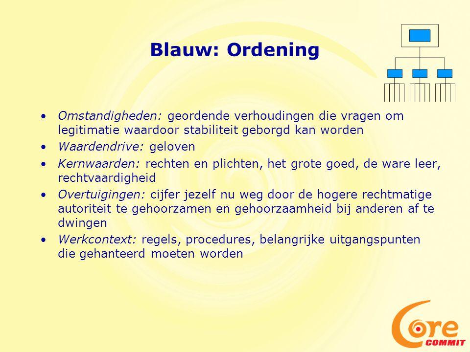 Blauw: Ordening Omstandigheden: geordende verhoudingen die vragen om legitimatie waardoor stabiliteit geborgd kan worden.
