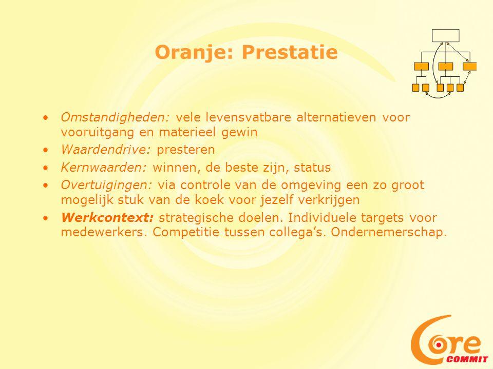 Oranje: Prestatie Omstandigheden: vele levensvatbare alternatieven voor vooruitgang en materieel gewin.