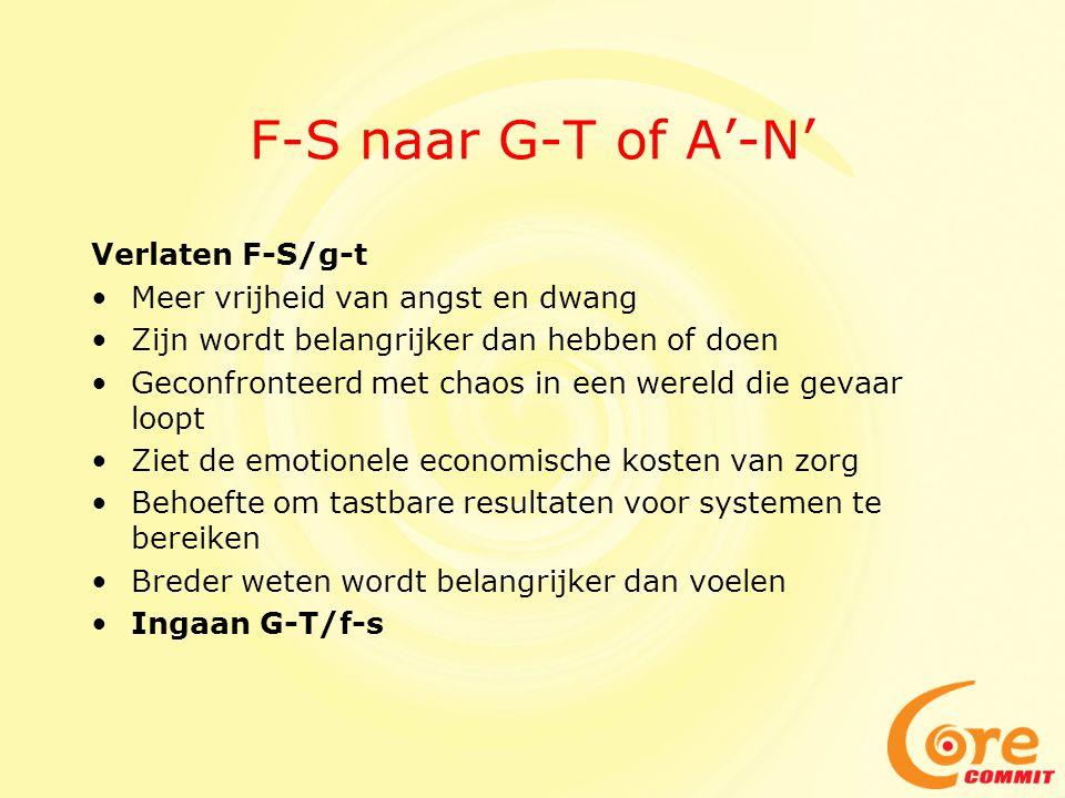 F-S naar G-T of A'-N' Verlaten F-S/g-t