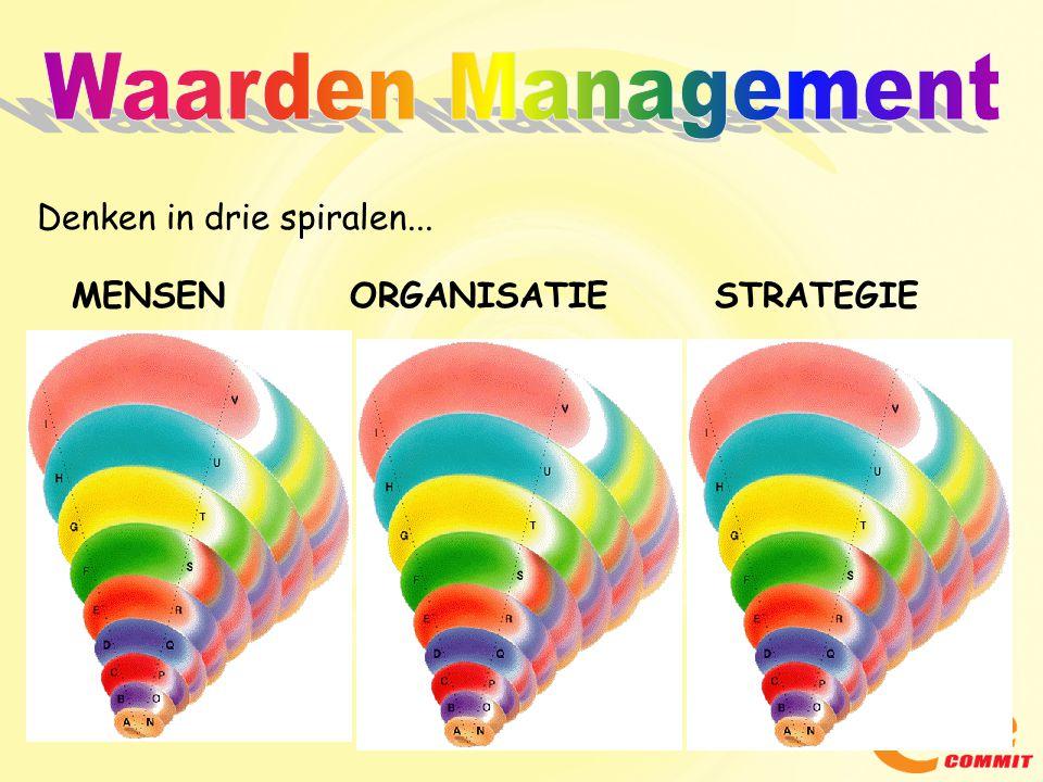 Waarden Management Denken in drie spiralen... MENSEN ORGANISATIE