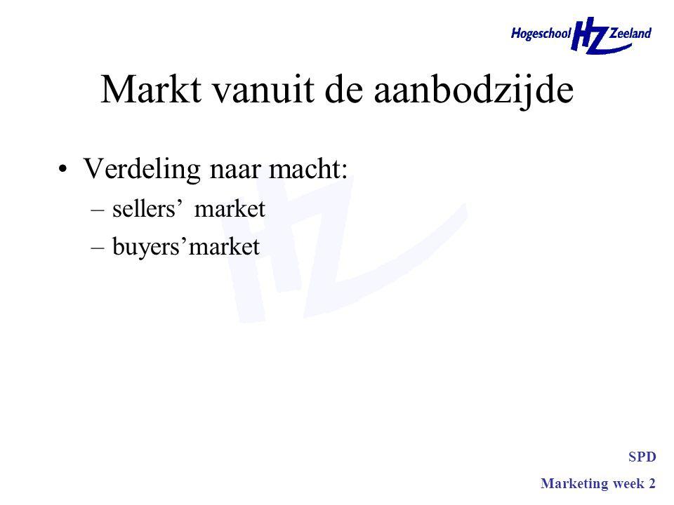 Markt vanuit de aanbodzijde