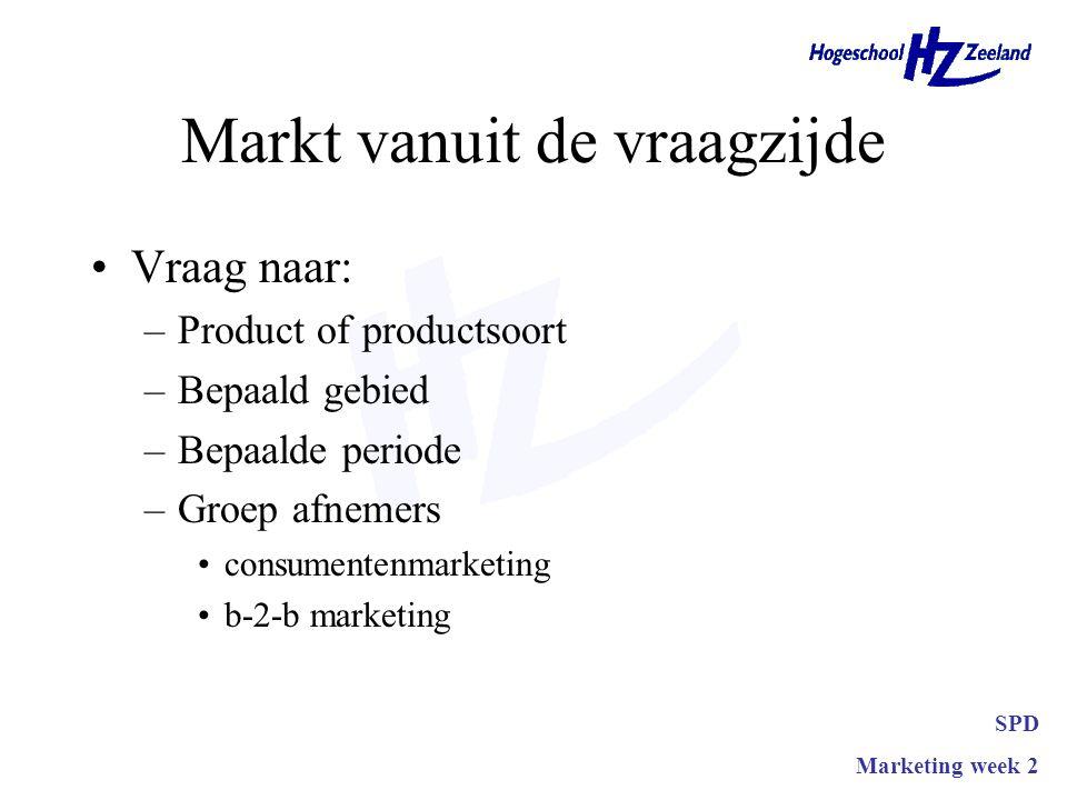 Markt vanuit de vraagzijde