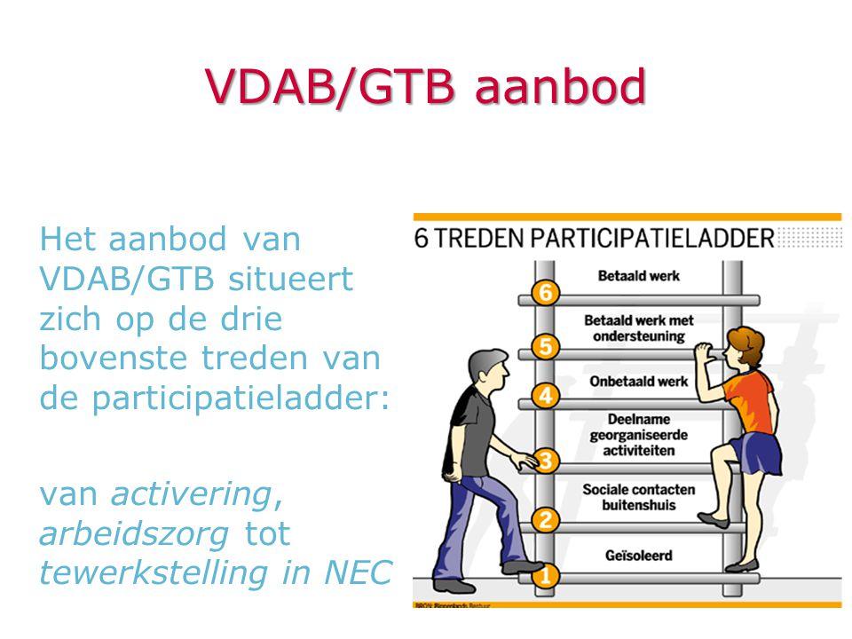 VDAB/GTB aanbod