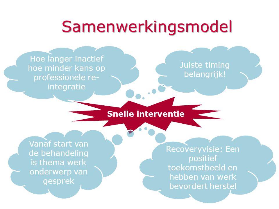 Samenwerkingsmodel Hoe langer inactief hoe minder kans op professionele re-integratie. Juiste timing belangrijk!