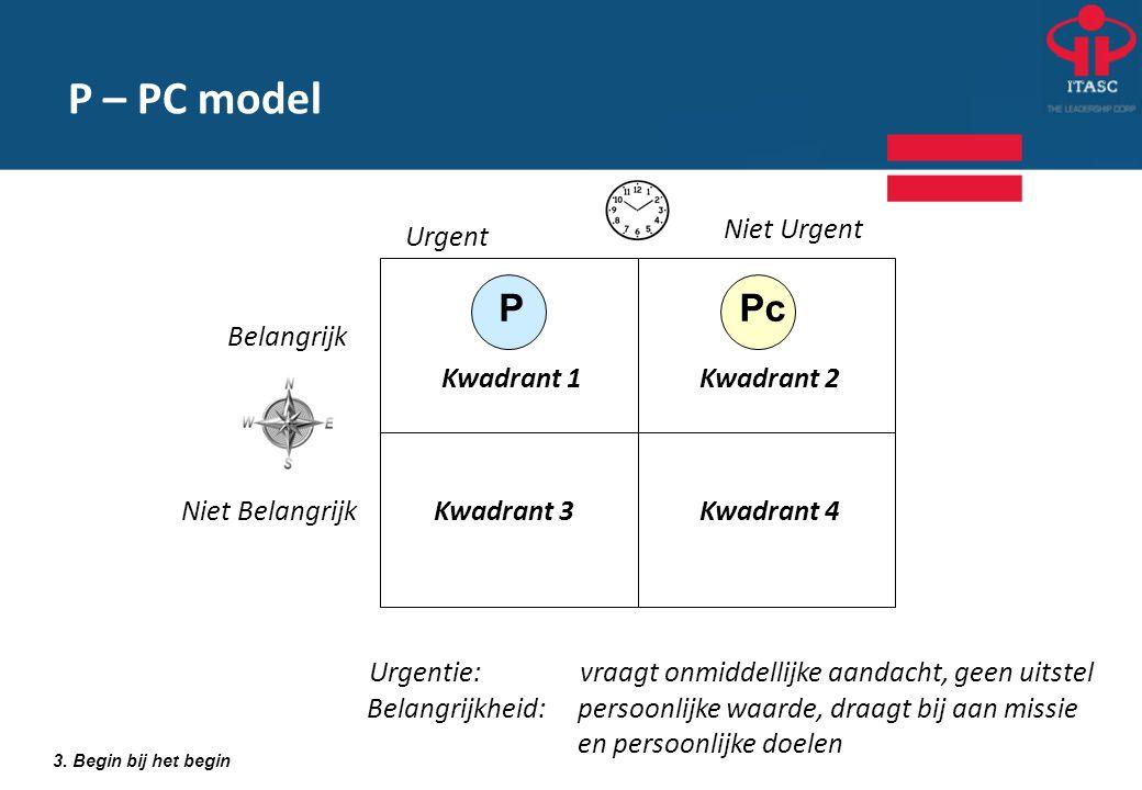 P – PC model P Pc Niet Urgent Urgent Belangrijk Kwadrant 1 Kwadrant 2
