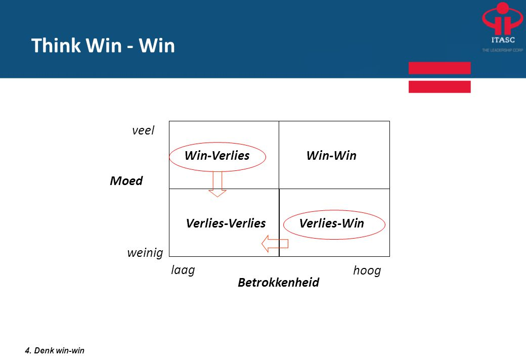 Think Win - Win Win-Verlies Win-Win Verlies-Win Verlies-Verlies