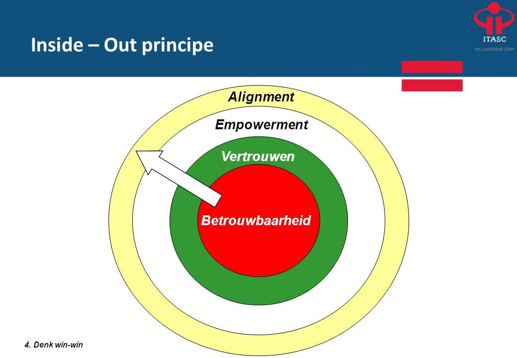 Inside – Out principe Alignment Empowerment Vertrouwen Betrouwbaarheid