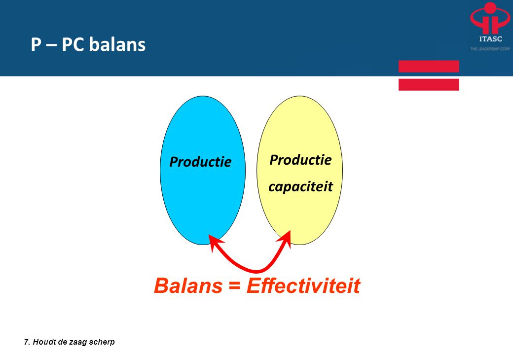 Balans = Effectiviteit