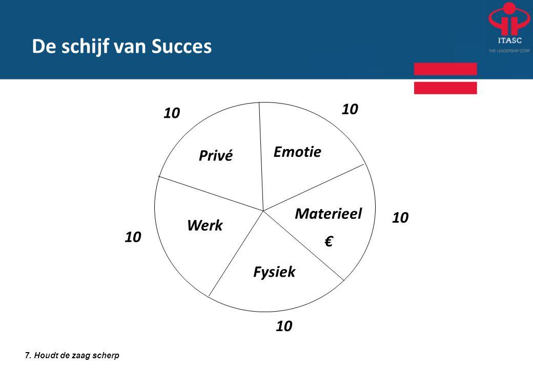De schijf van Succes 10 10 Emotie Privé Materieel 10 € Werk 10 Fysiek