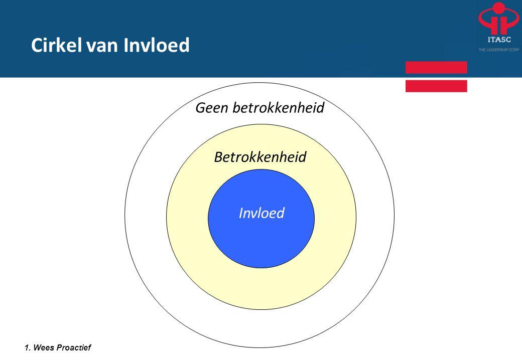 Cirkel van Invloed Geen betrokkenheid Betrokkenheid Invloed