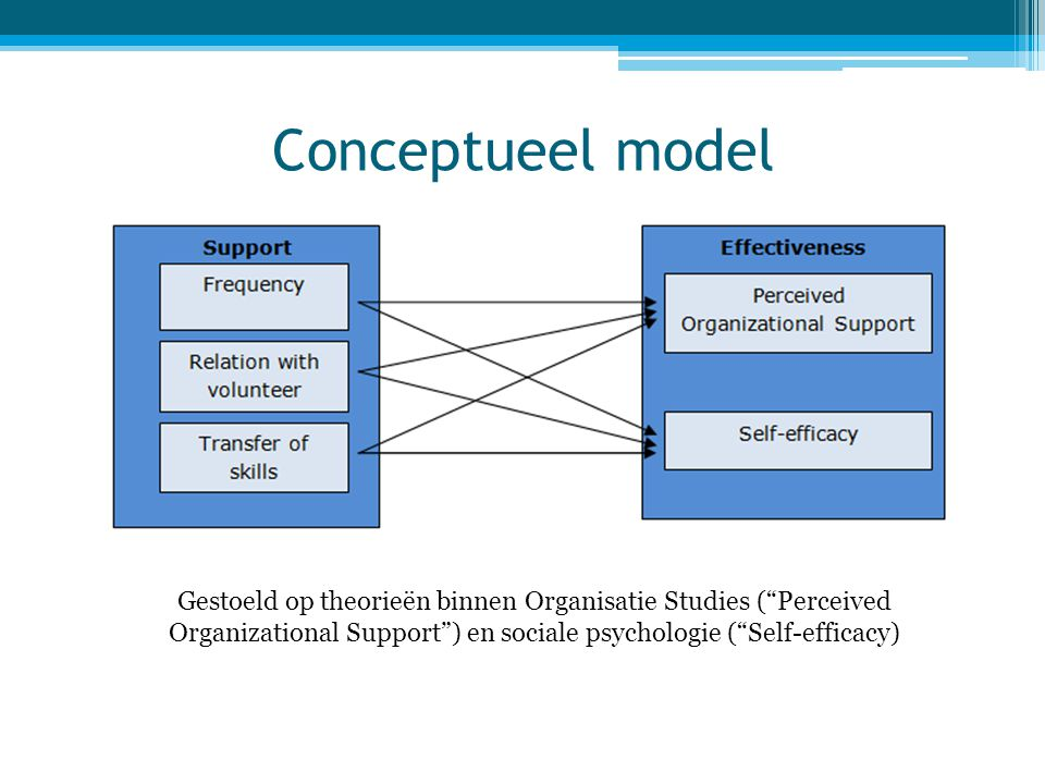 Conceptueel model Gestoeld op theorieën binnen Organisatie Studies ( Perceived Organizational Support ) en sociale psychologie ( Self-efficacy)