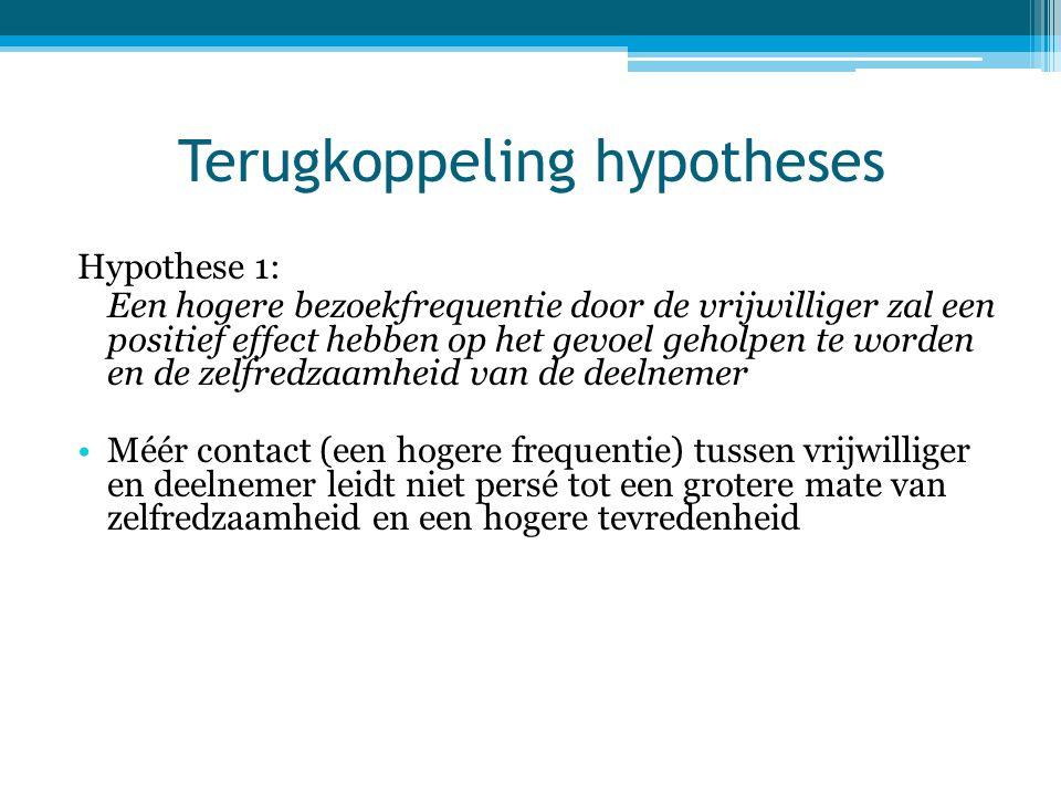 Terugkoppeling hypotheses