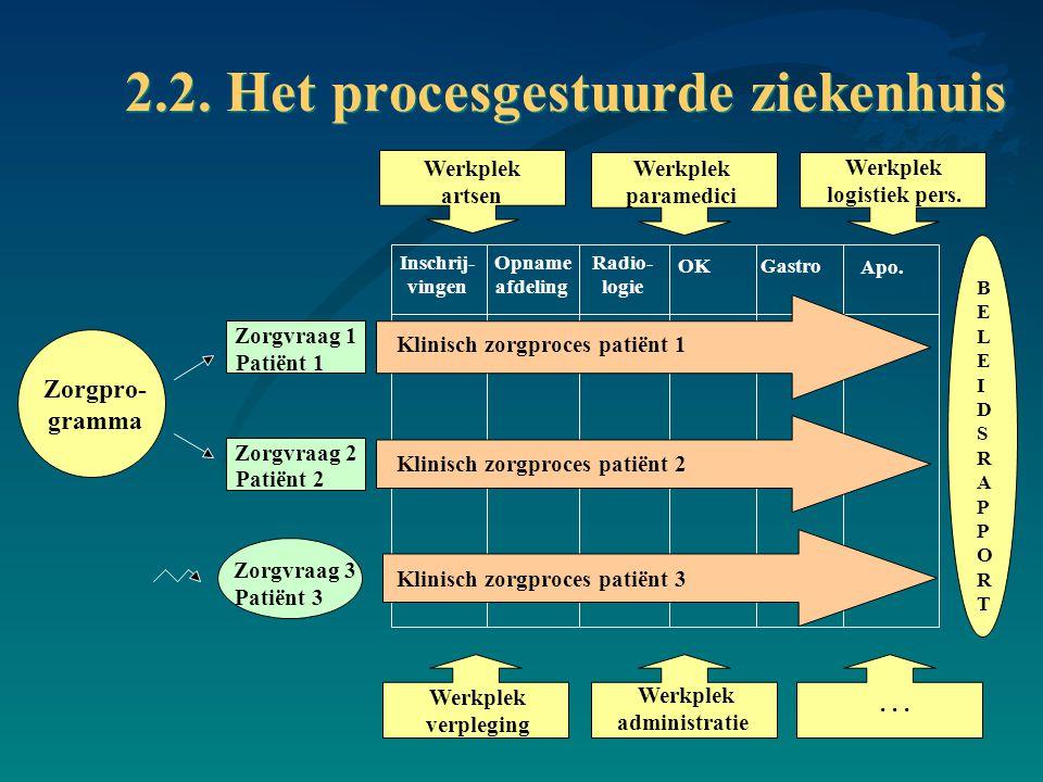 2.2. Het procesgestuurde ziekenhuis
