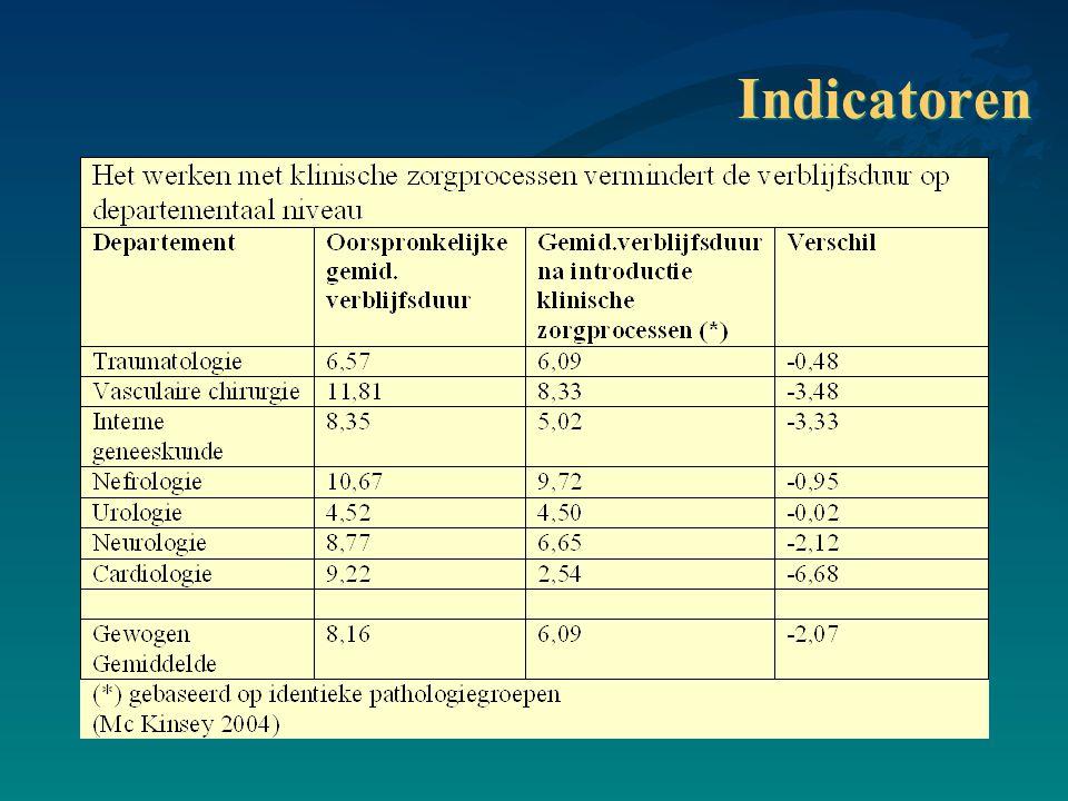 Indicatoren ACC vzw, Researchpark Zone 2, Interleuvenlaan 10, 3001 Heverlee