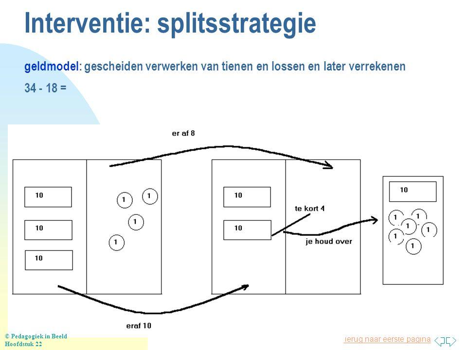 Interventie: splitsstrategie geldmodel: gescheiden verwerken van tienen en lossen en later verrekenen 34 - 18 =