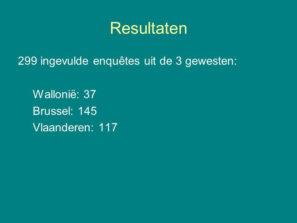 Resultaten 299 ingevulde enquêtes uit de 3 gewesten: Wallonië: 37