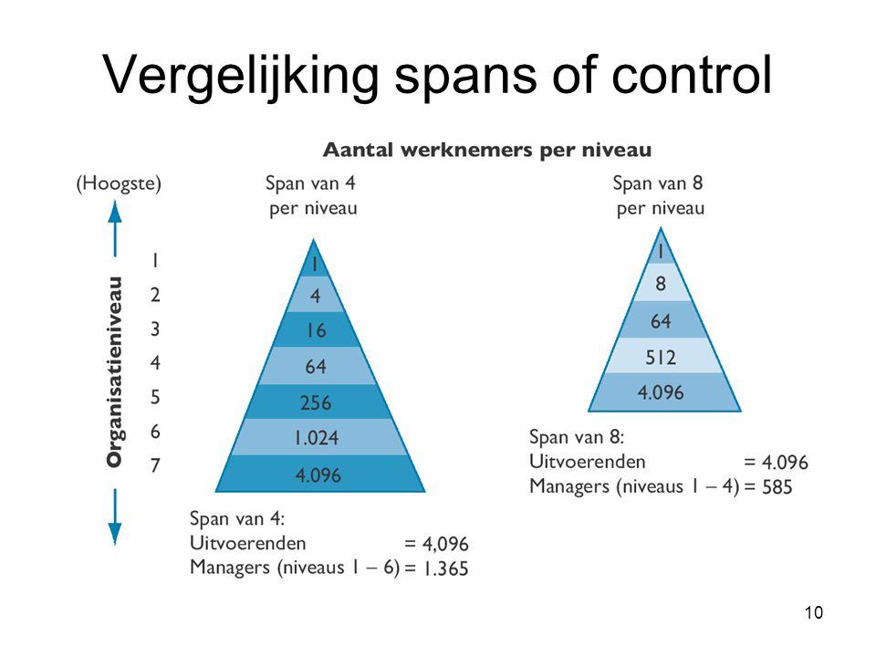 Vergelijking spans of control