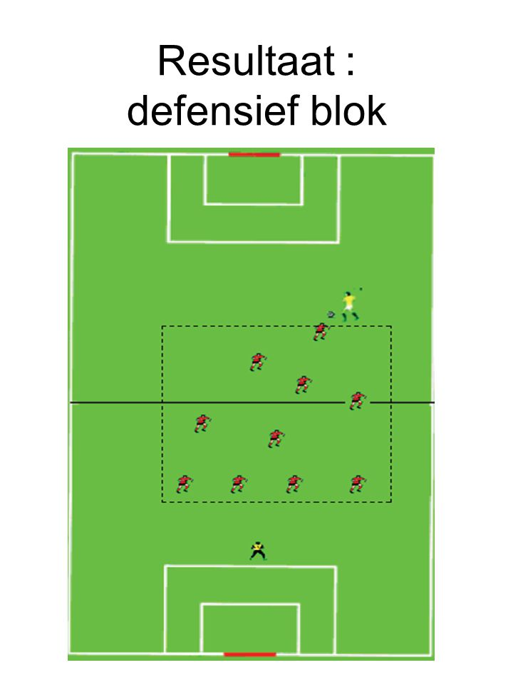 Resultaat : defensief blok