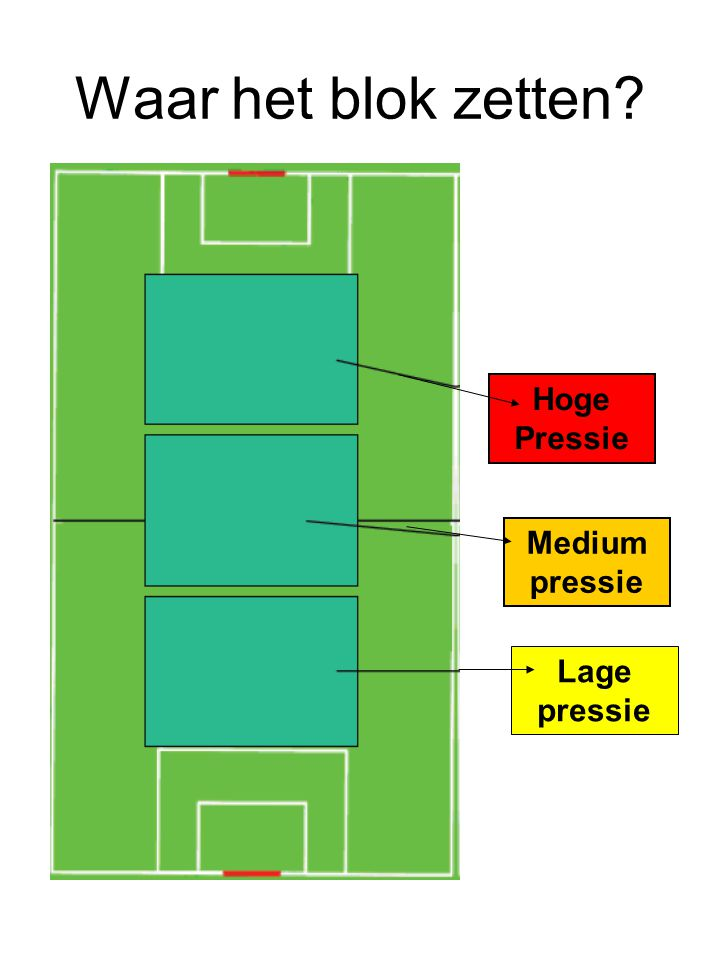 Waar het blok zetten Hoge Pressie Medium pressie Lage pressie