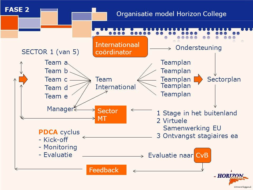 FASE 2 Organisatie model Horizon College. Internationaal coördinator. Ondersteuning. SECTOR 1 (van 5)