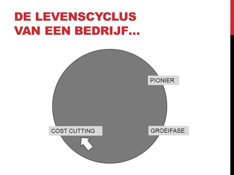 De levenscyclus van een bedrijf…