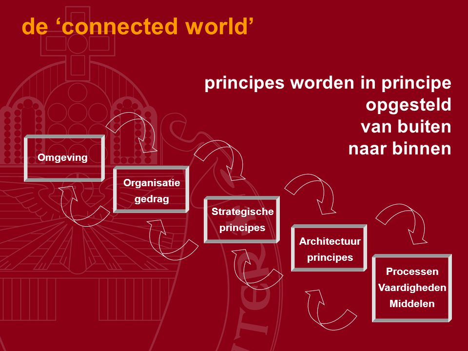 de 'connected world' principes worden in principe opgesteld van buiten naar binnen. Omgeving. Organisatie.