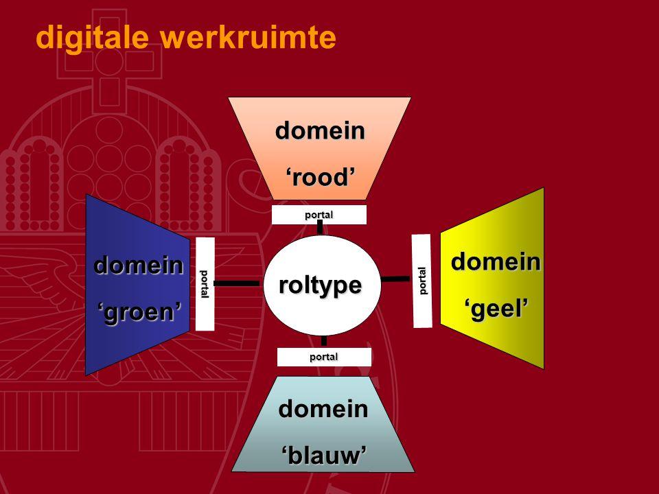 digitale werkruimte domein 'rood' 'geel' 'groen' roltype 'blauw'