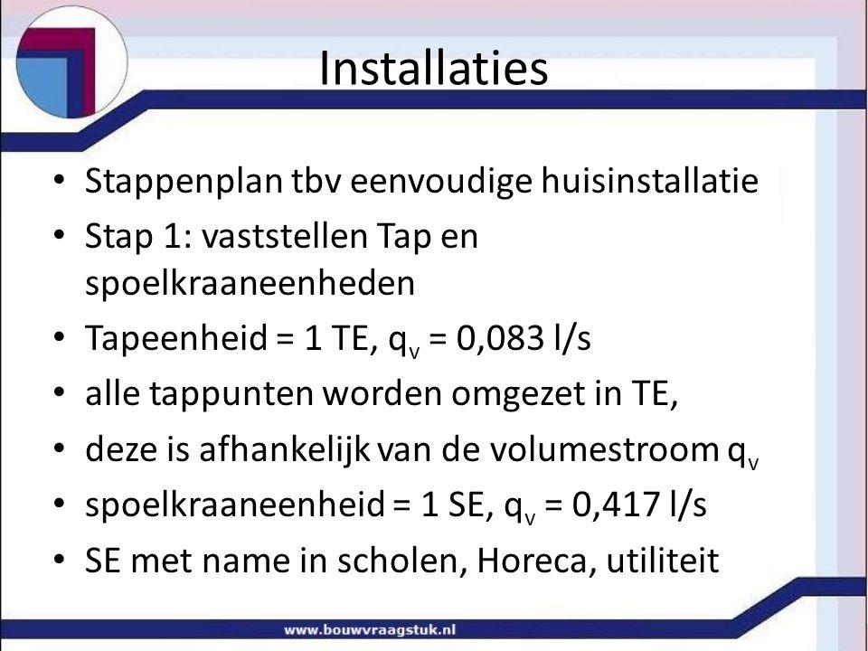 Installaties Stappenplan tbv eenvoudige huisinstallatie
