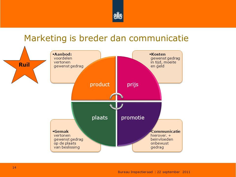 Marketing is breder dan communicatie