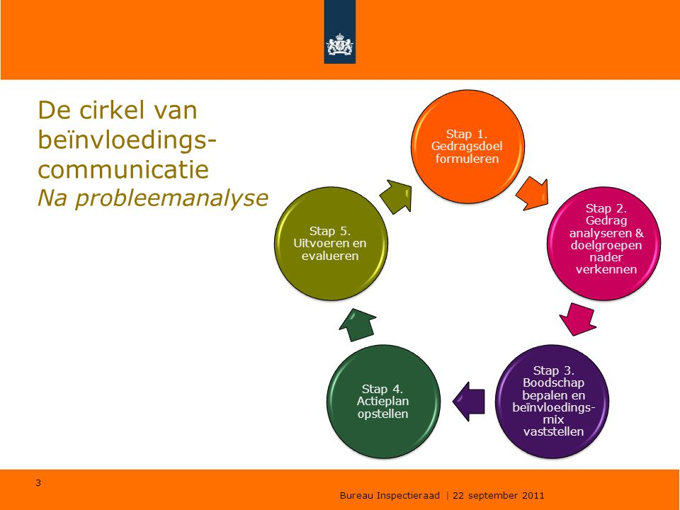 De cirkel van beïnvloedings-communicatie Na probleemanalyse