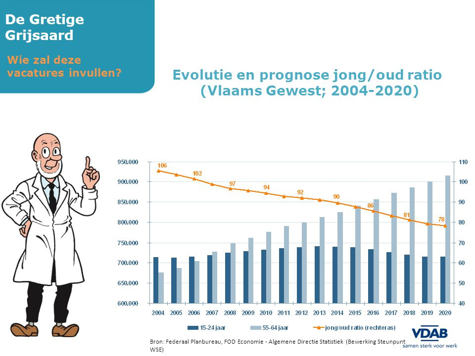 Evolutie en prognose jong/oud ratio
